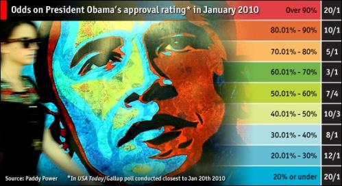 جدول ا�تمال میزان م�بوبیت باراک اوباما در سال 2010...